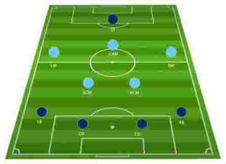 Football Tactics Board: The 4-2-3-1 Formation Explained