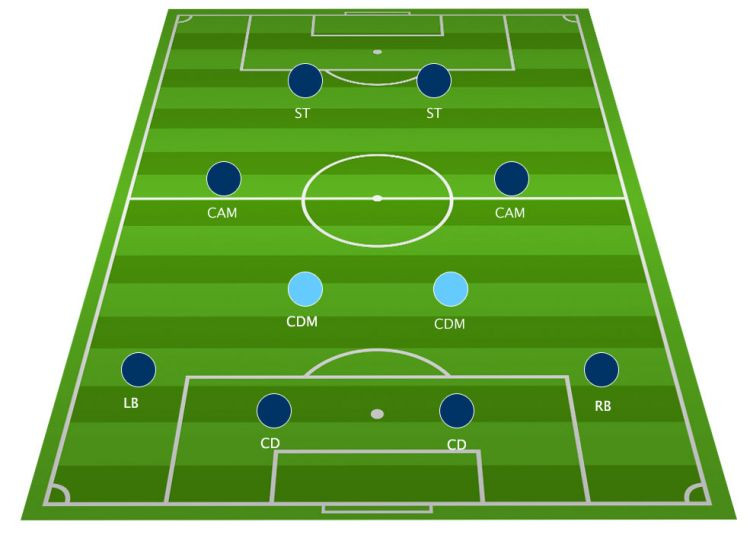 Football Tactics Board The 4 2 2 2 Formation Explained The Ball