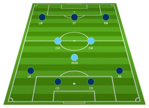 Football Tactics Board: The 4-3-3 Formation explained