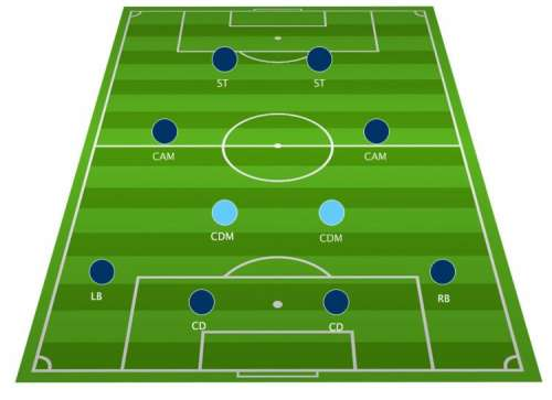 Football Tactics Board: The 4-2-2-2 formation explained
