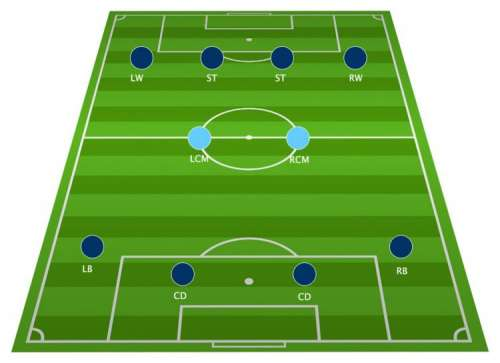 Football Tactics Board: The 4-2-4 Formation Explained
